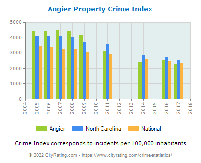 Angier Property Crime vs. State and National Per Capita