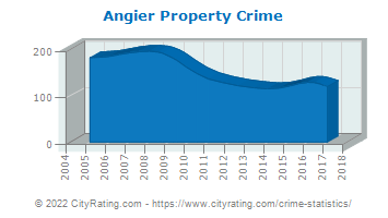 Angier Property Crime