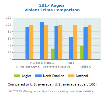 Angier Violent Crime vs. State and National Comparison