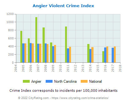 Angier Violent Crime vs. State and National Per Capita