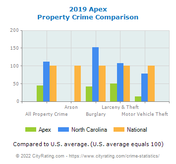 Apex Property Crime vs. State and National Comparison