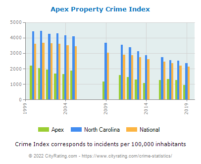 Apex Property Crime vs. State and National Per Capita