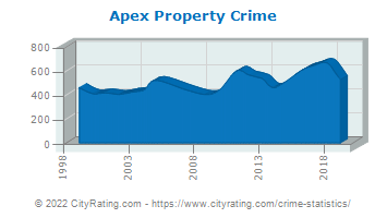 Apex Property Crime