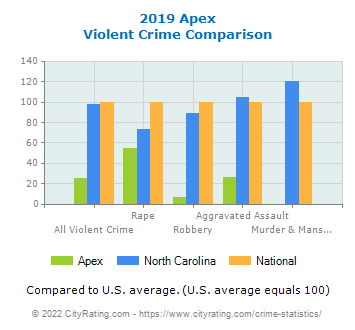 Apex Violent Crime vs. State and National Comparison