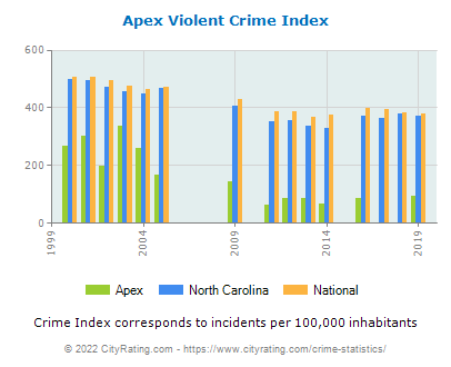 Apex Violent Crime vs. State and National Per Capita