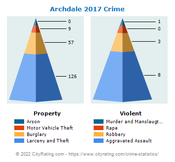 Archdale Crime 2017