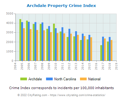 Archdale Property Crime vs. State and National Per Capita