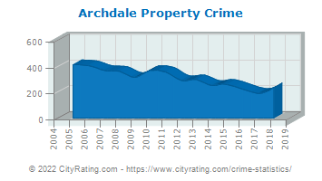Archdale Property Crime
