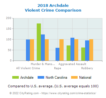 Archdale Violent Crime vs. State and National Comparison