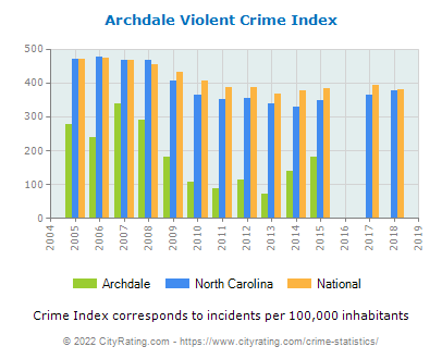Archdale Violent Crime vs. State and National Per Capita