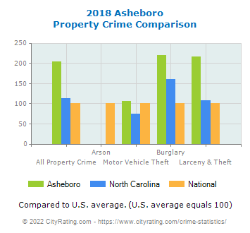 Asheboro Property Crime vs. State and National Comparison