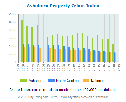 Asheboro Property Crime vs. State and National Per Capita