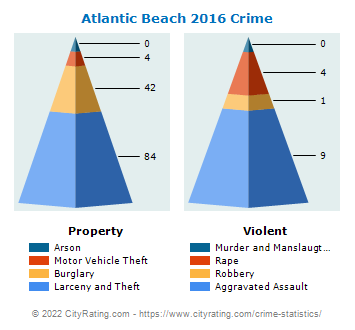 Atlantic Beach Crime 2016