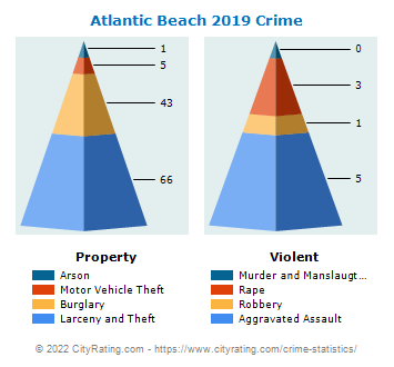 Atlantic Beach Crime 2019