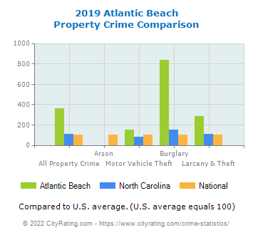 Atlantic Beach Property Crime vs. State and National Comparison