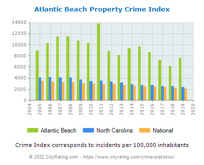 Atlantic Beach Property Crime vs. State and National Per Capita