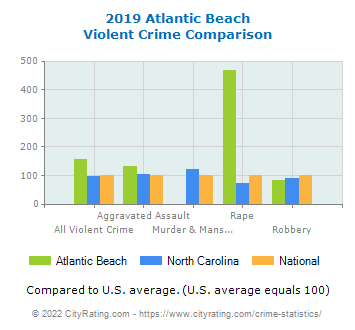 Atlantic Beach Violent Crime vs. State and National Comparison