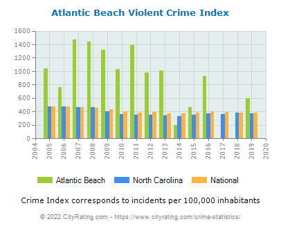 Atlantic Beach Violent Crime vs. State and National Per Capita