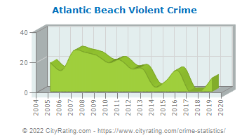 Atlantic Beach Violent Crime