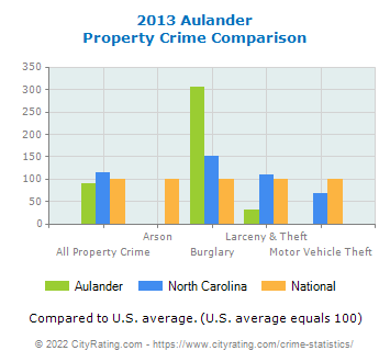 Aulander Property Crime vs. State and National Comparison