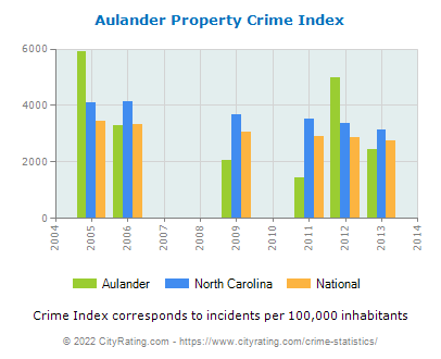 Aulander Property Crime vs. State and National Per Capita