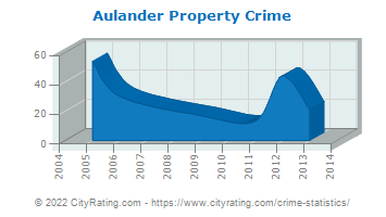 Aulander Property Crime