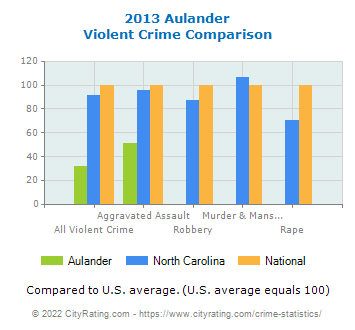 Aulander Violent Crime vs. State and National Comparison