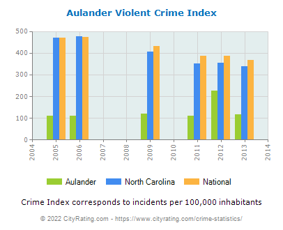 Aulander Violent Crime vs. State and National Per Capita