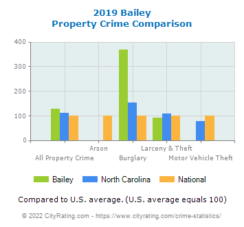 Bailey Property Crime vs. State and National Comparison