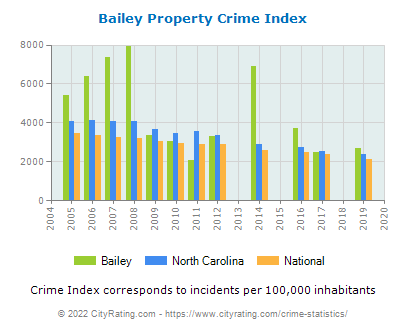 Bailey Property Crime vs. State and National Per Capita