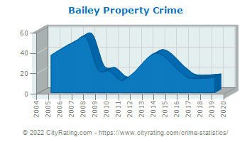 Bailey Property Crime