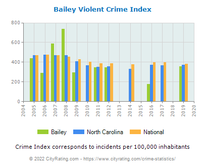 Bailey Violent Crime vs. State and National Per Capita