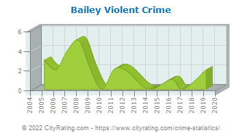 Bailey Violent Crime
