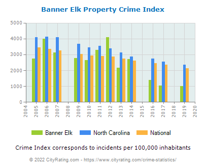 Banner Elk Property Crime vs. State and National Per Capita