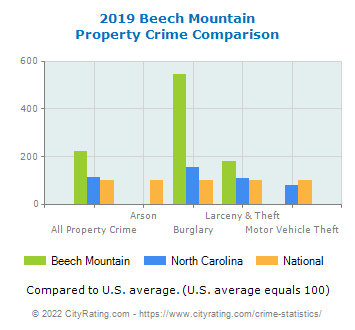 Beech Mountain Property Crime vs. State and National Comparison