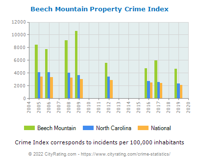 Beech Mountain Property Crime vs. State and National Per Capita