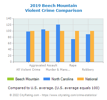 Beech Mountain Violent Crime vs. State and National Comparison