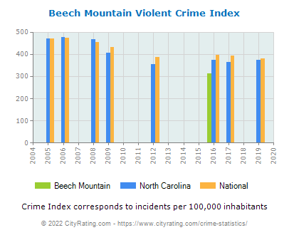 Beech Mountain Violent Crime vs. State and National Per Capita