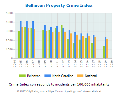 Belhaven Property Crime vs. State and National Per Capita