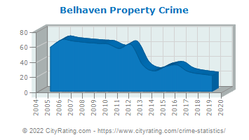 Belhaven Property Crime