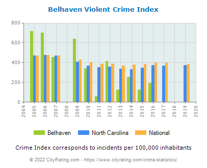 Belhaven Violent Crime vs. State and National Per Capita