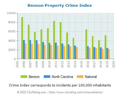 Benson Property Crime vs. State and National Per Capita