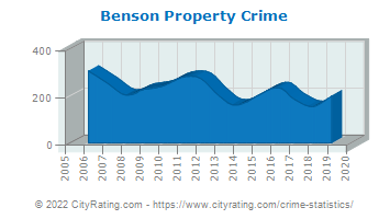 Benson Property Crime