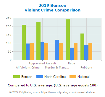 Benson Violent Crime vs. State and National Comparison