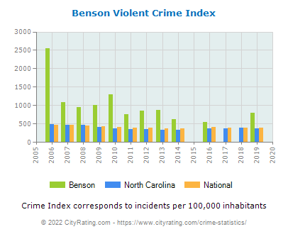 Benson Violent Crime vs. State and National Per Capita