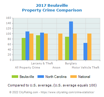 Beulaville Property Crime vs. State and National Comparison