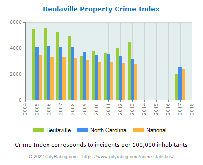 Beulaville Property Crime vs. State and National Per Capita