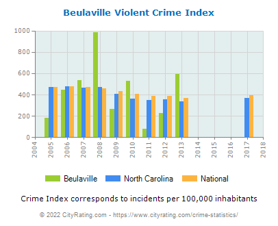 Beulaville Violent Crime vs. State and National Per Capita