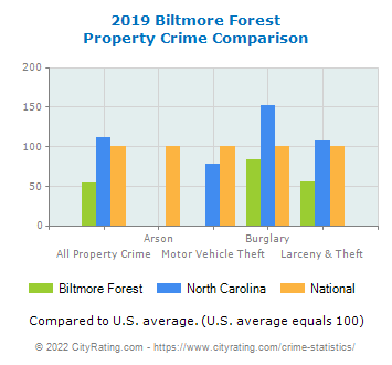 Biltmore Forest Property Crime vs. State and National Comparison