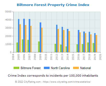 Biltmore Forest Property Crime vs. State and National Per Capita